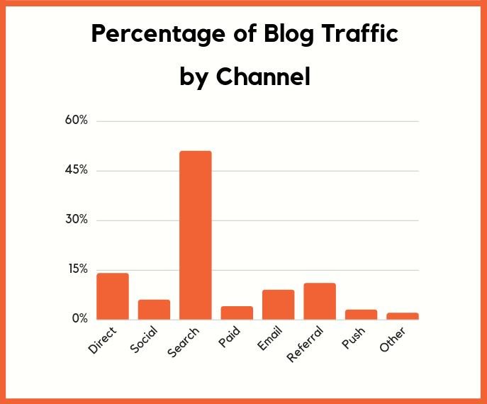Porcentagem de tráfego de blog por canal