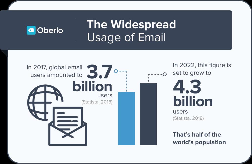 Usuários email marketing